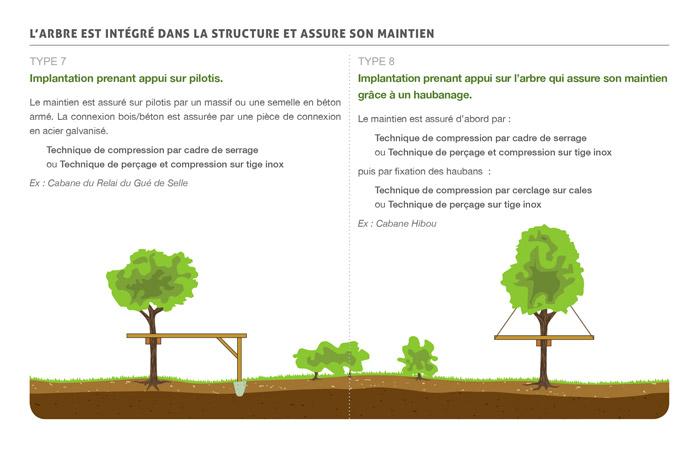 Catalogue arbre habitat for Catalogue habitat 2017